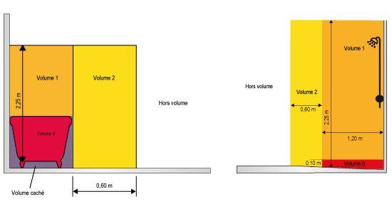 volume - salle de bains - nfc15-100
