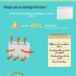Infographie : Les économies d'énergie riment avec douceur