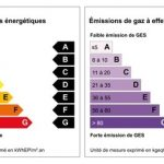 DPE : Diagnostic de Performance Energétique