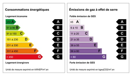 dpe - Diagnostic de Performance Energetique